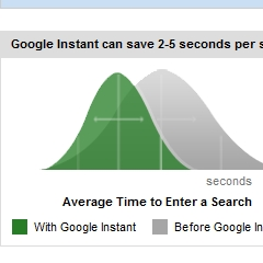 Photo : Google Instant