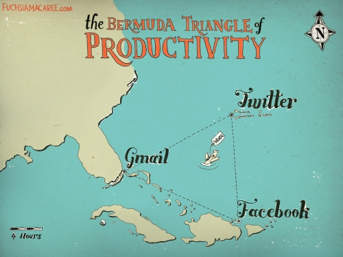 image : Bermuda triangle of productivity